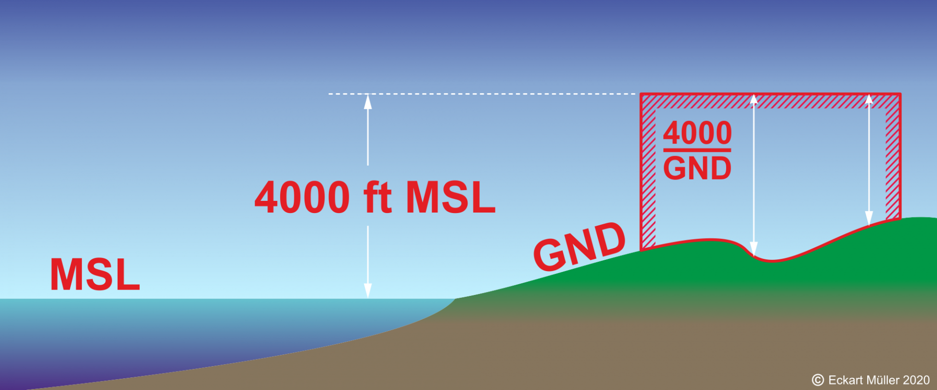 Abb. 2.1-4  MSL-GND.png
