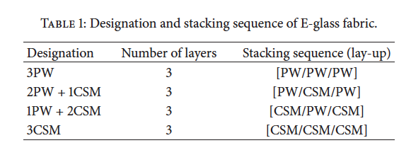 Designation and stacking sequence.png