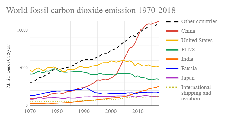 World_fossil_carbon_dioxide_emissions_six_top_countries_and_confederations.png