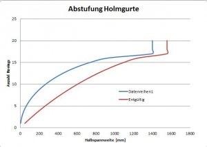 Abstufung-Holm.JPG