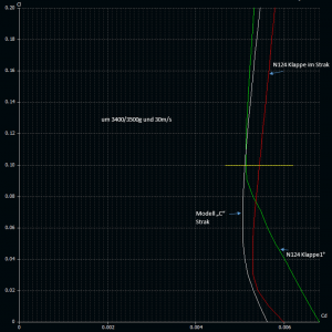 Vergleich Klappe F3F ~30m-s.png
