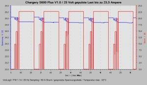 S600Plus-Lastdiagramm-700.jpg