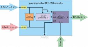 asym_weiche.jpg