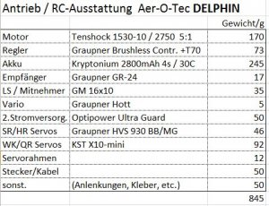 Antrieb_RC_Gewichtstabelle_Delphin.jpg