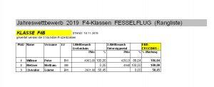 Rangliste F4b 2019.jpg