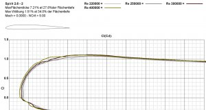 Profil_2_Polaren.jpg